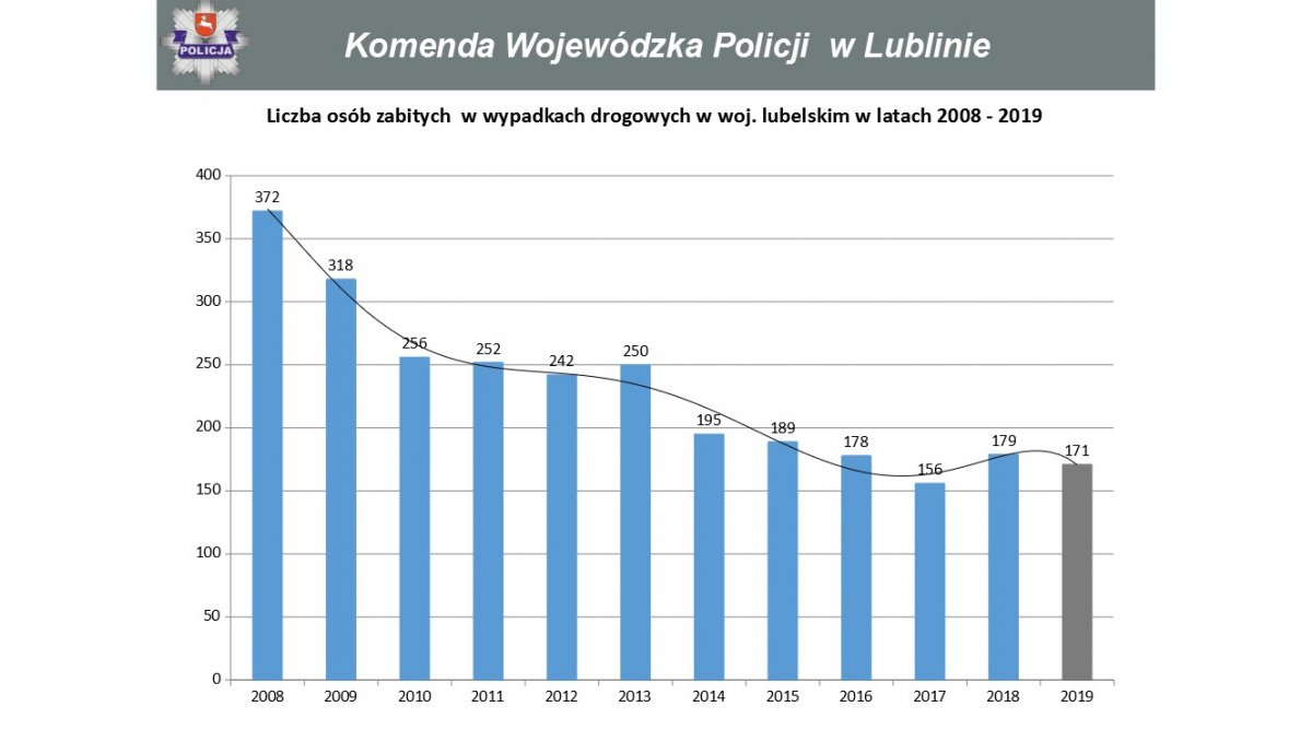 Liczba wypadków zaistniałych w latach 2008-2019